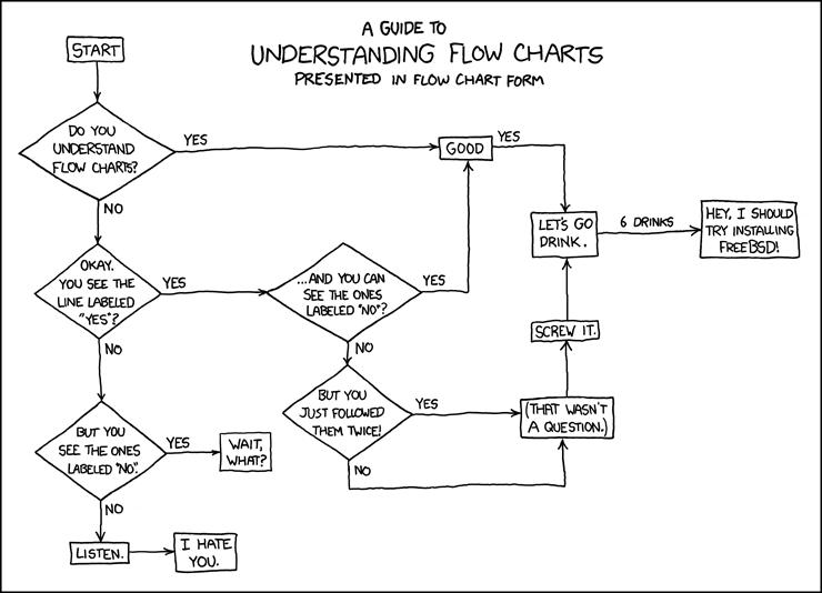 handleiding voor het lezen van flow charts   u2013 passie voor