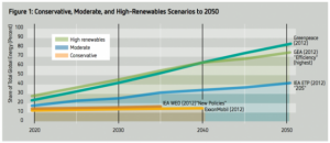 Compare-renewable-energy-share-projections-800x347