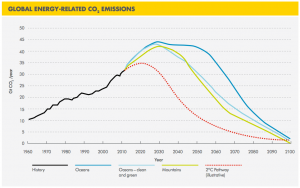 Shell-global-co2-emissions