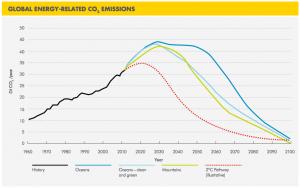 Shell-global-co2-emissions