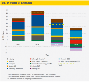 shell-Oceans-co2-emissions