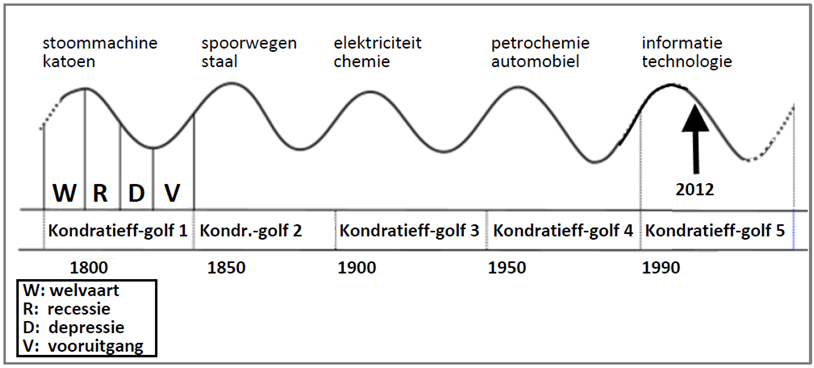 Kondratieff-golf
